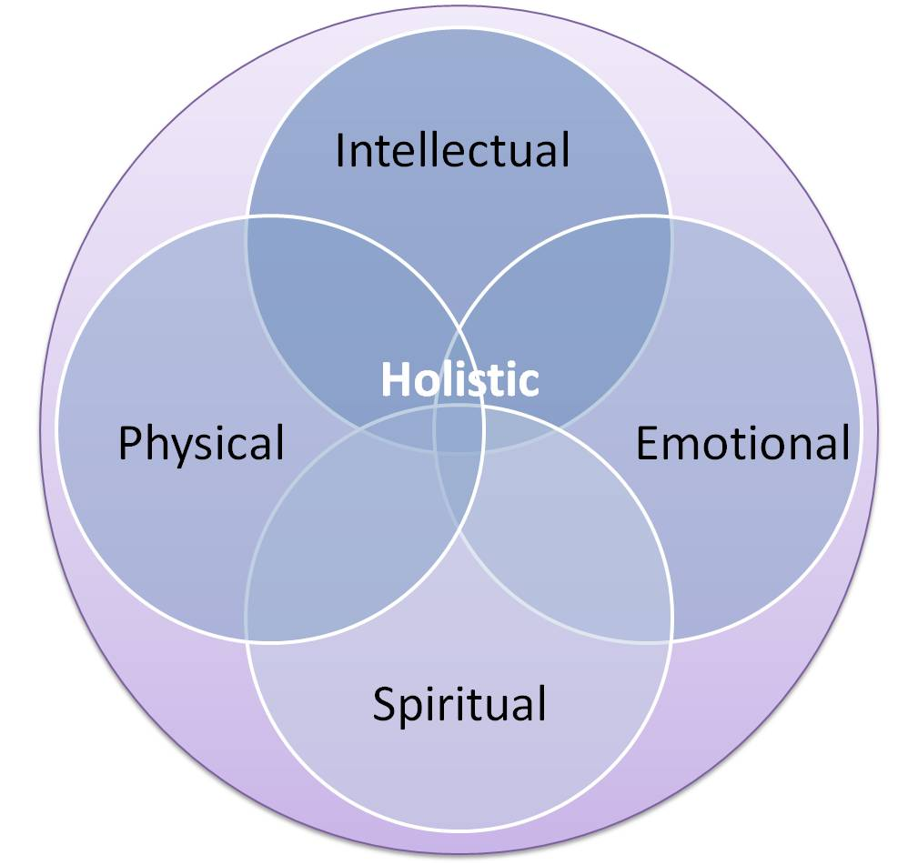 Holistic-Approach | The Yoga Therapy Institute